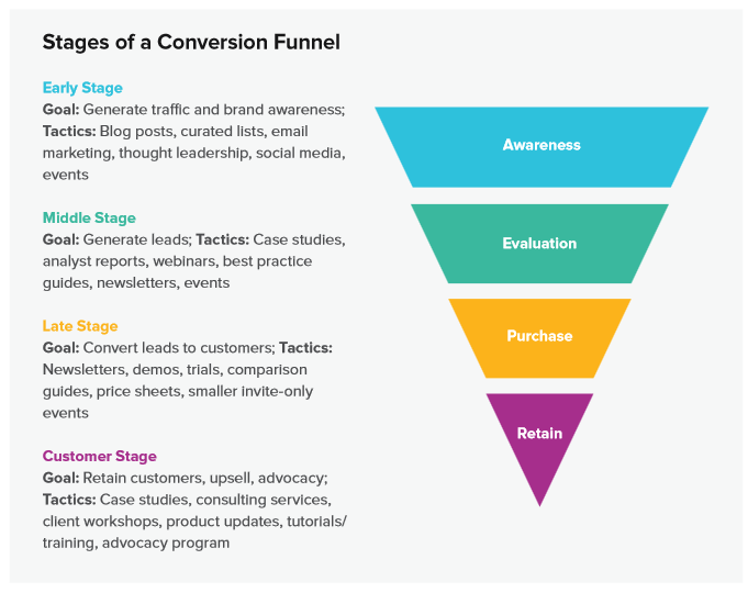 4 Stages of Community Conversion and Retention - Innovware