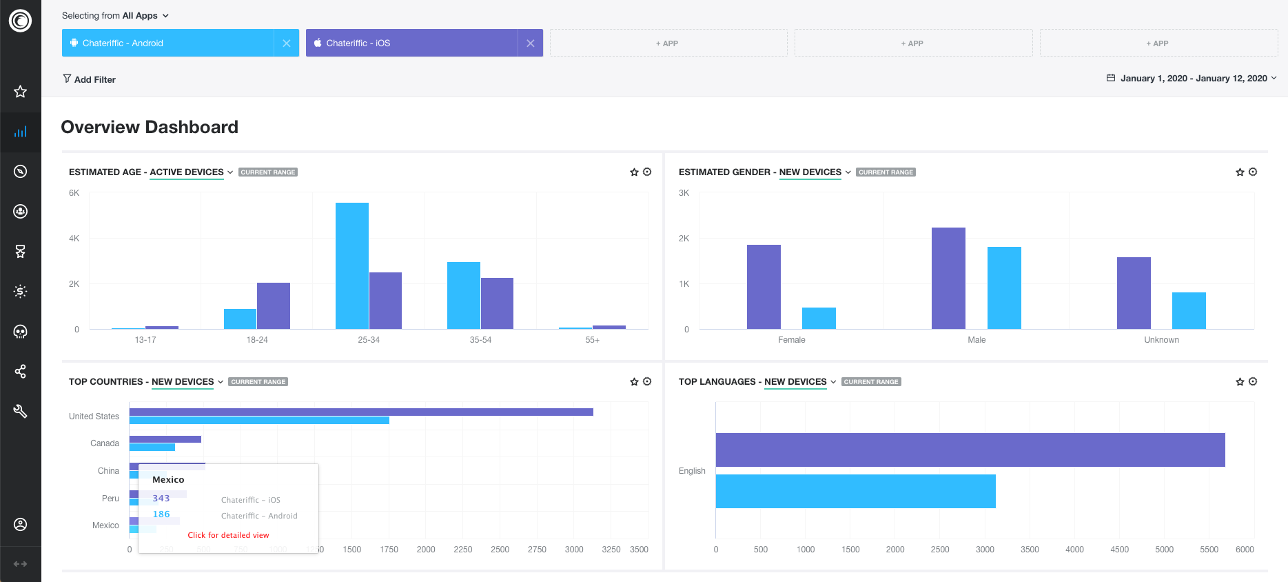 10 Useful App Analytics Tools for Your Business | Innovware